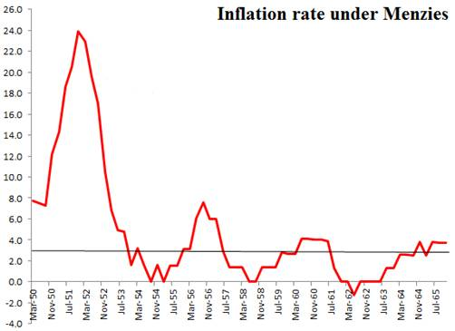 Menzies Inflation Graph